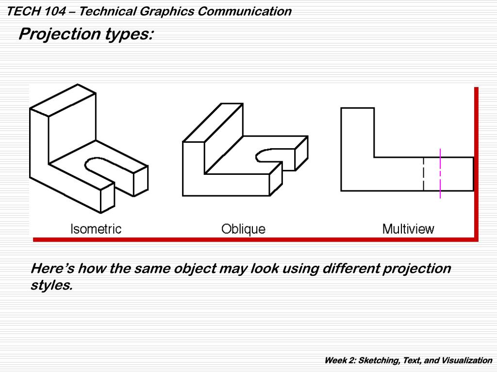 Projection types: