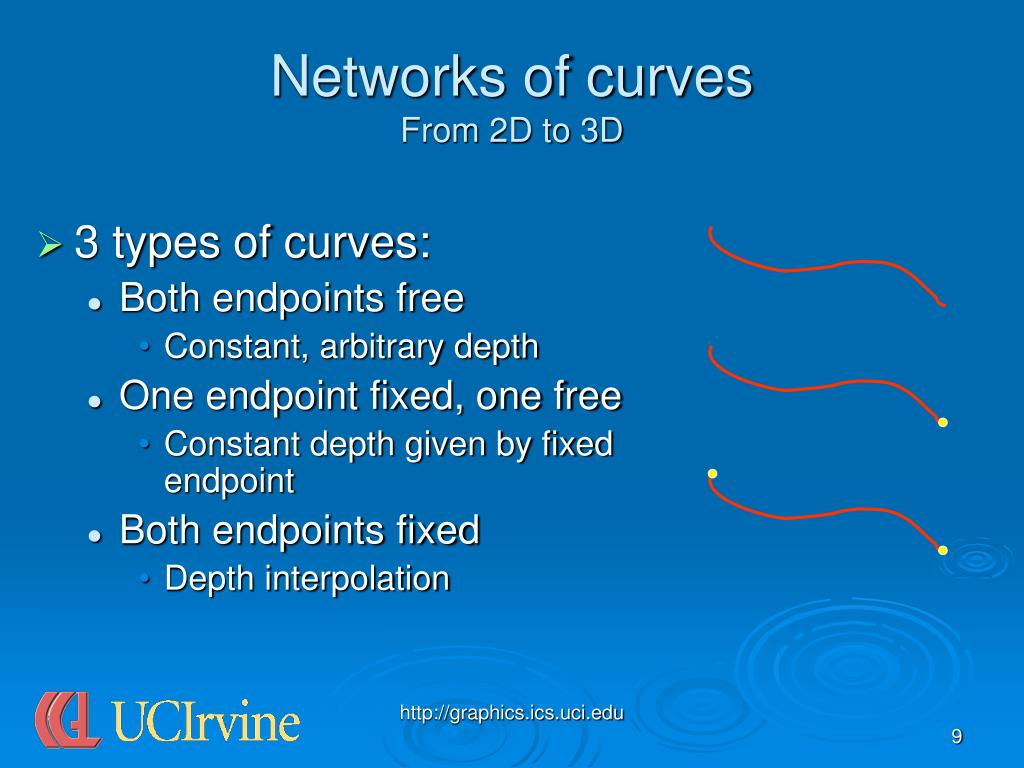 Networks of curves