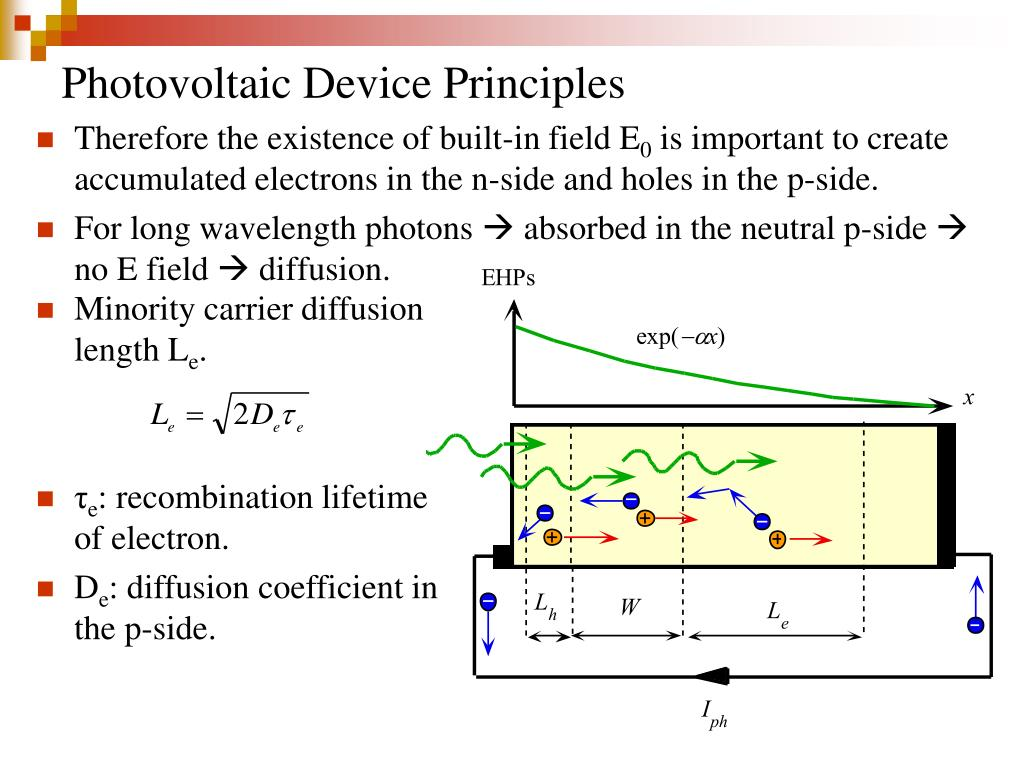 Photovoltaic Device Principles