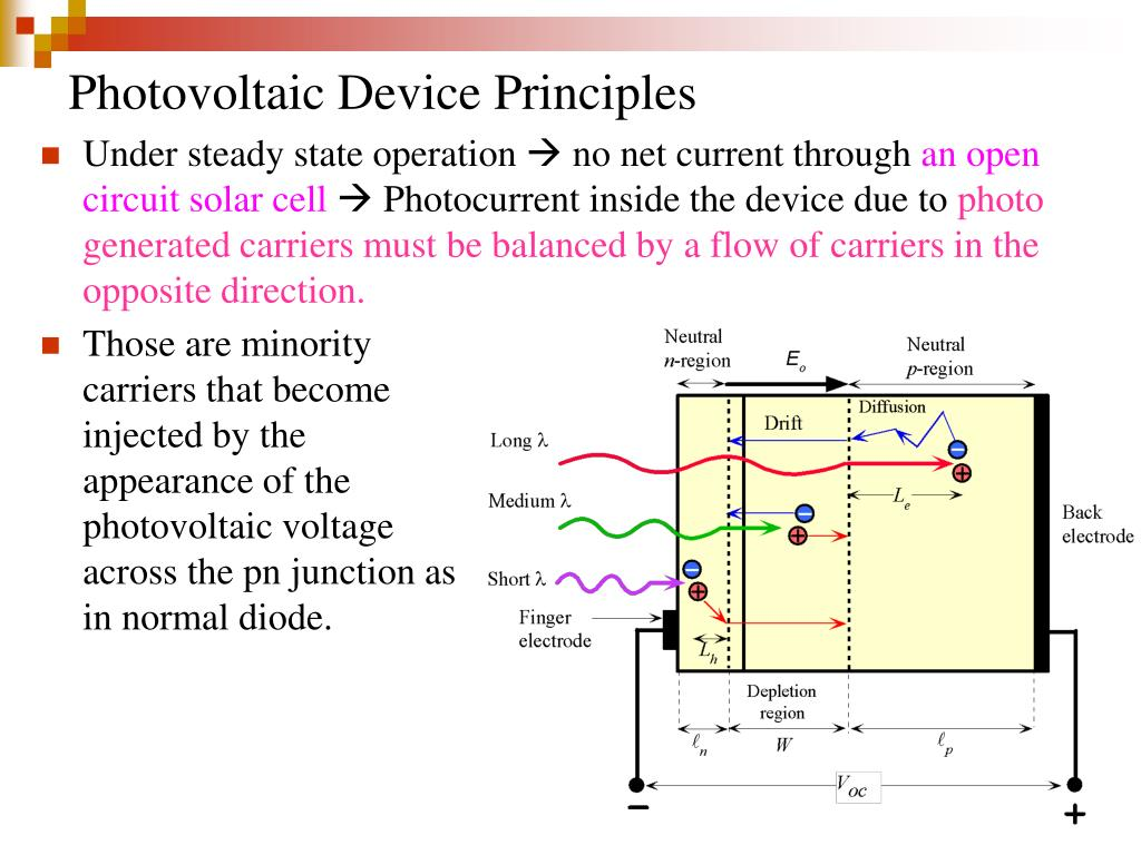 Photovoltaic Device Principles