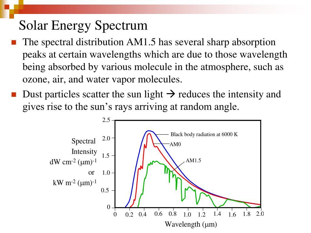 Solar Energy Spectrum