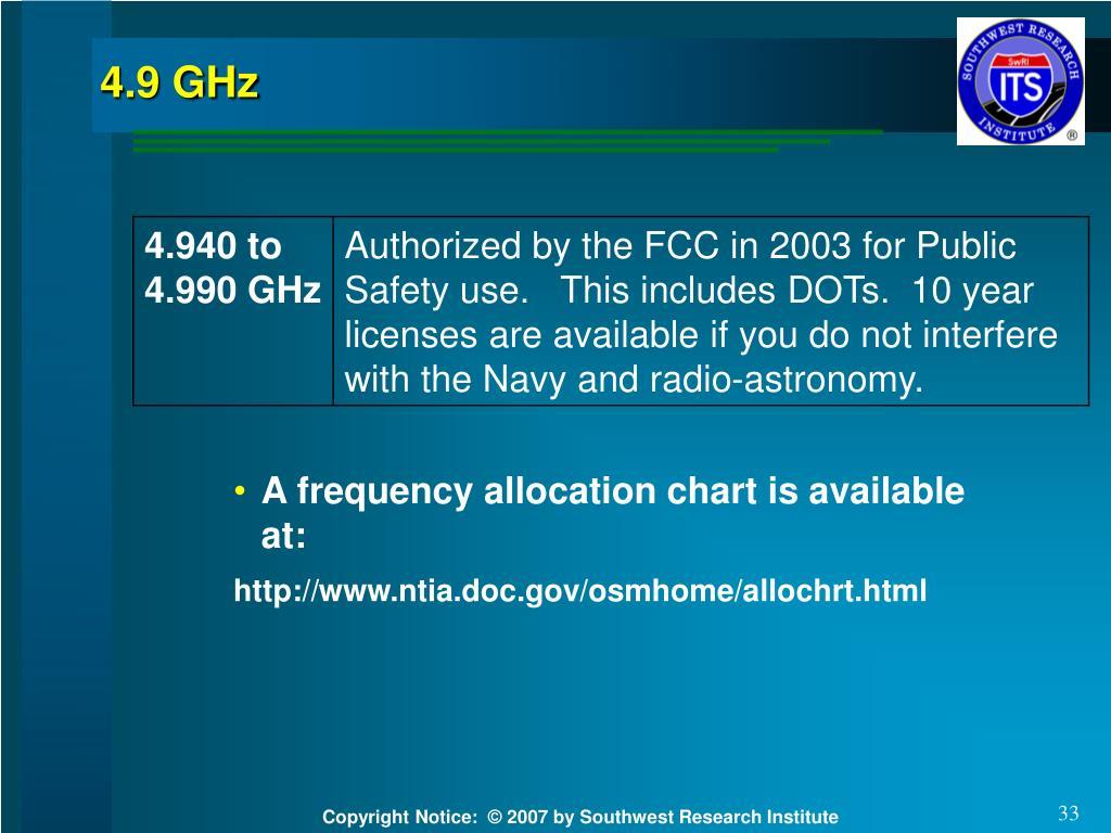 4.9 GHz