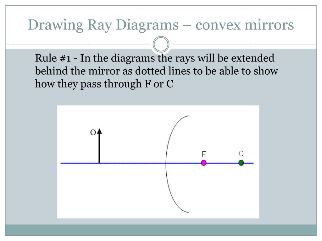 Drawing Ray