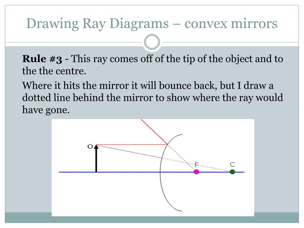 Drawing Ray Diagrams – convex mirrors