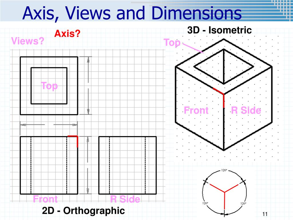 Axis, Views and Dimensions