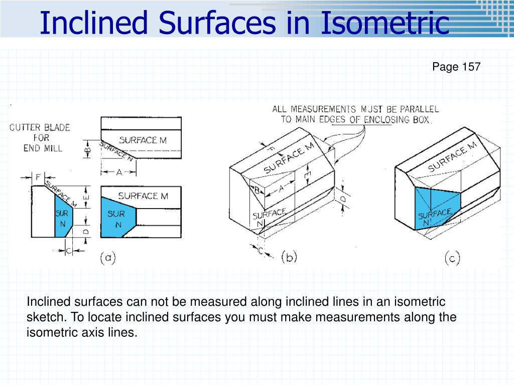 Inclined Surfaces in Isometric