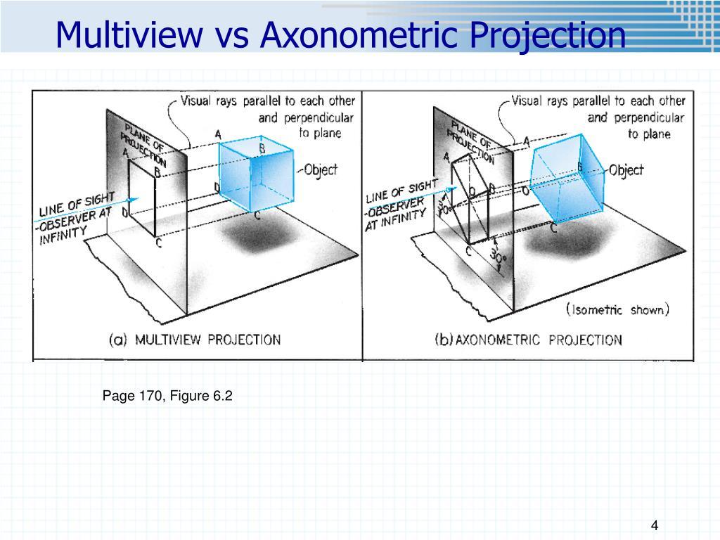 Multiview vs Axonometric Projection