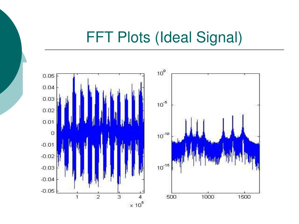 FFT Plots (Ideal Signal)