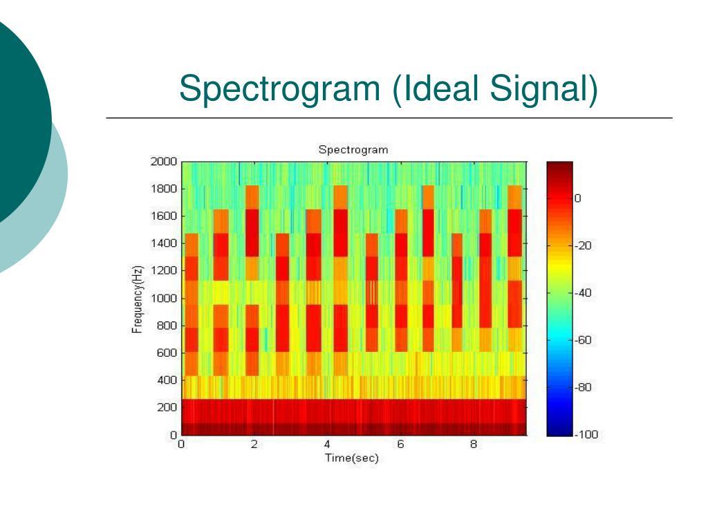 Spectrogram (Ideal Signal)
