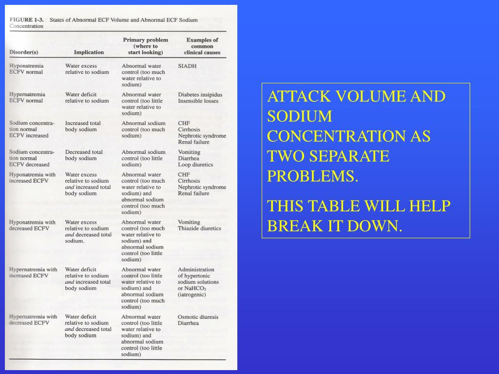ATTACK VOLUME AND SODIUM CONCENTRATION AS TWO SEPARATE PROBLEMS.