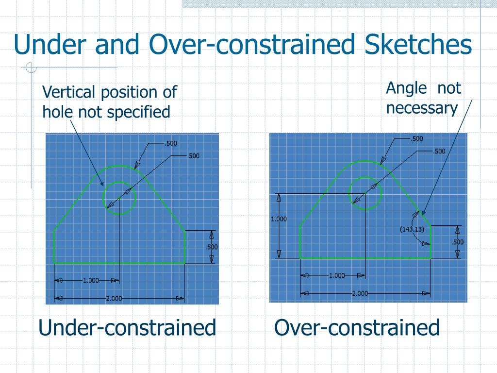 Under and Over-constrained Sketches
