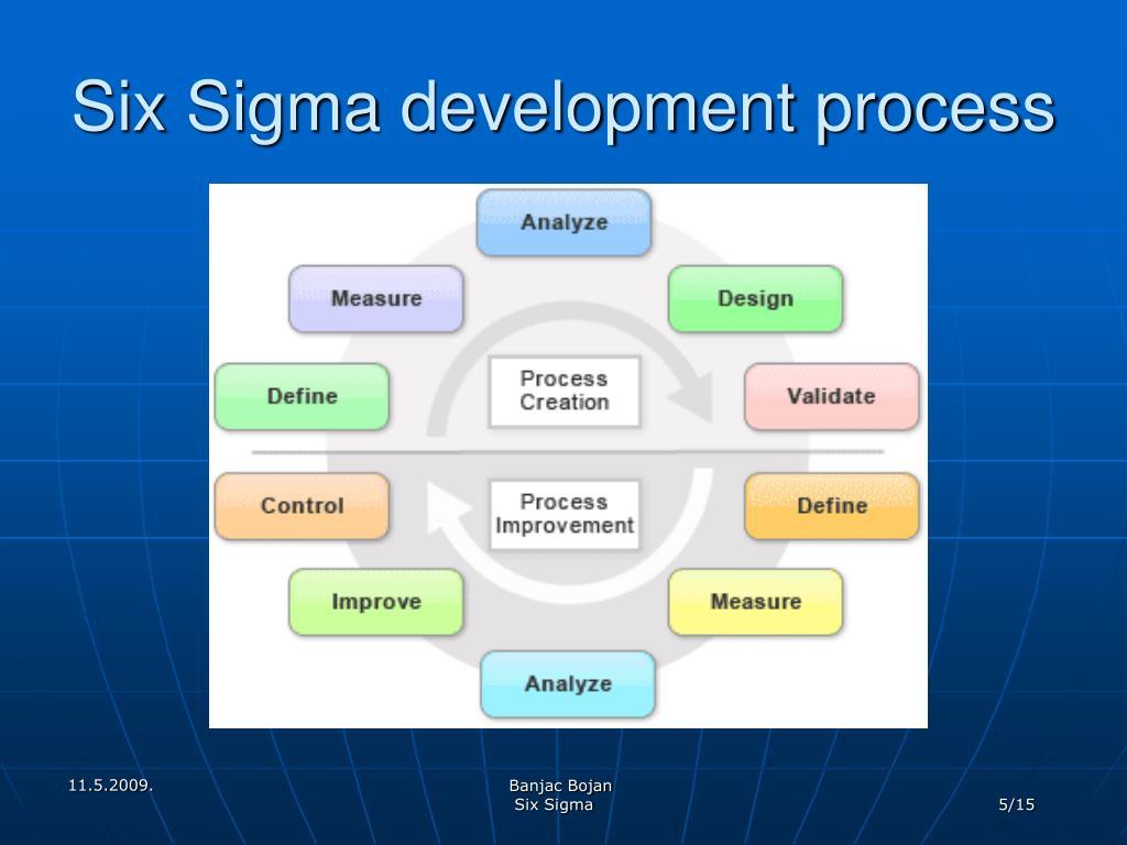 Six Sigma development process
