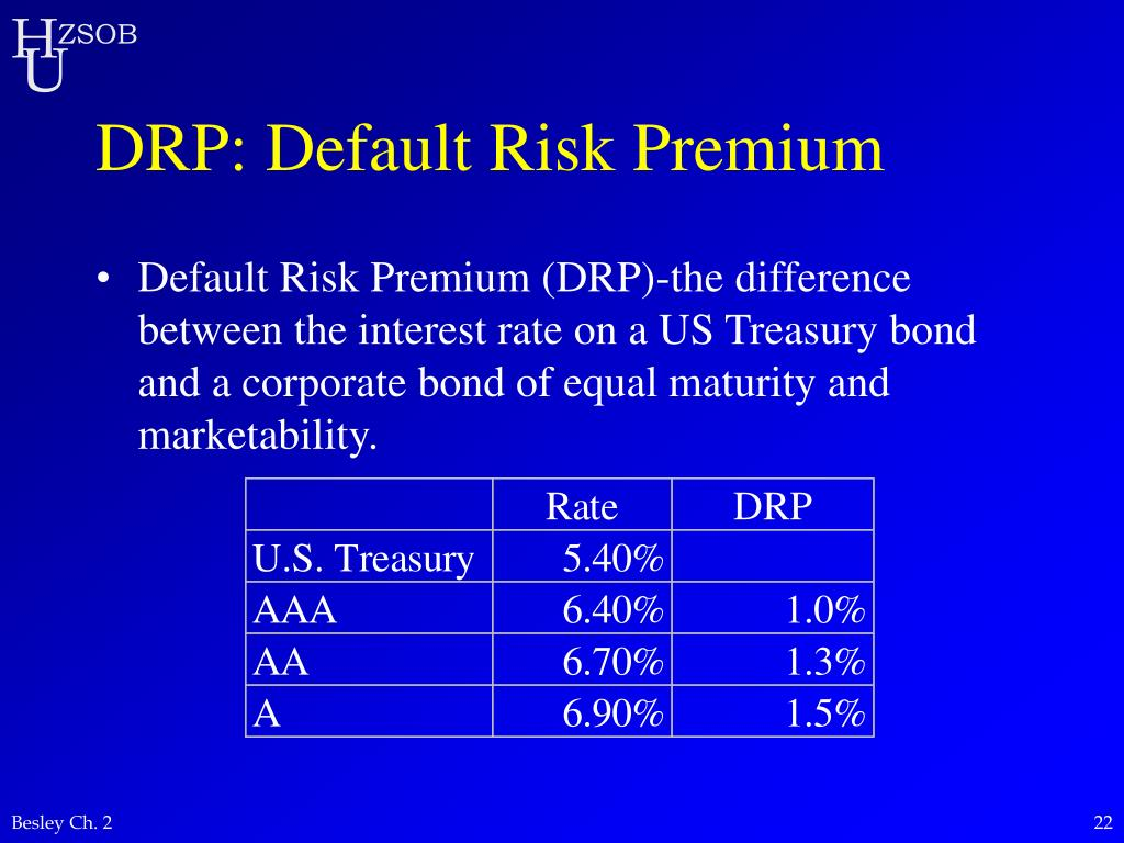 DRP: Default Risk Premium