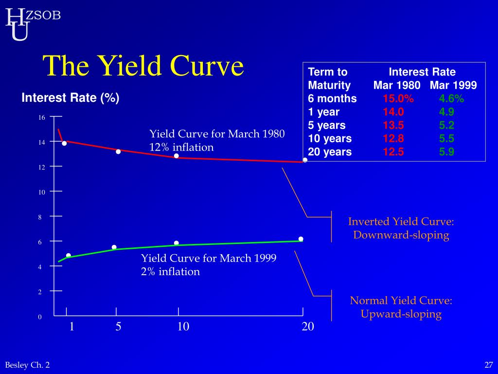 Inverted Yield Curve: Downward-sloping