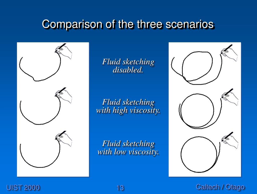 Comparison of the three scenarios