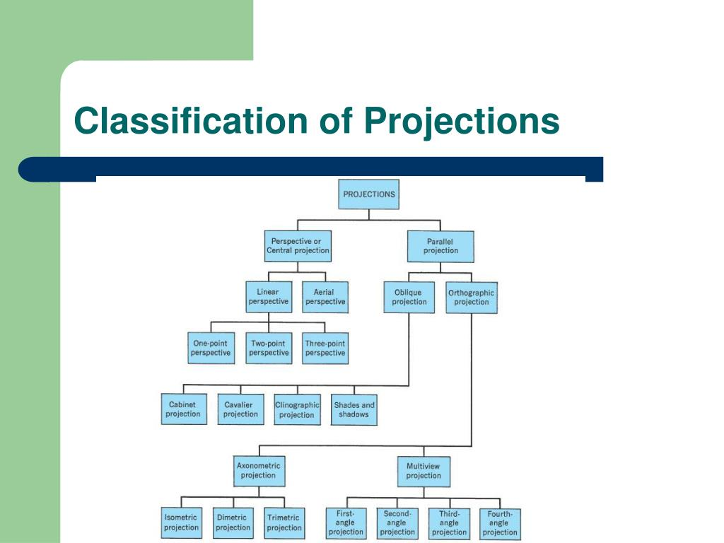 Classification of Projections