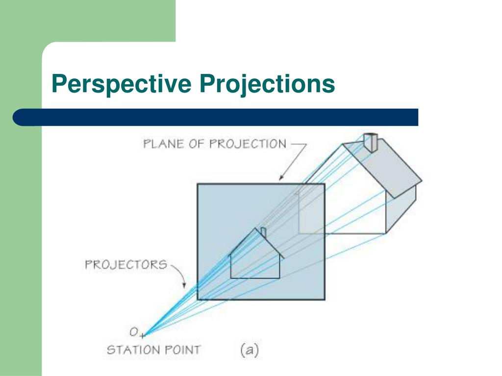 Perspective Projections