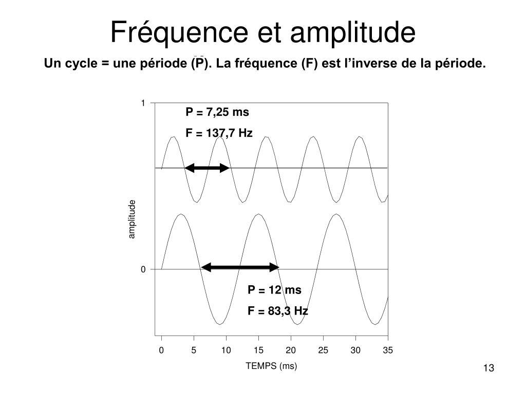 Fréquence et amplitude
