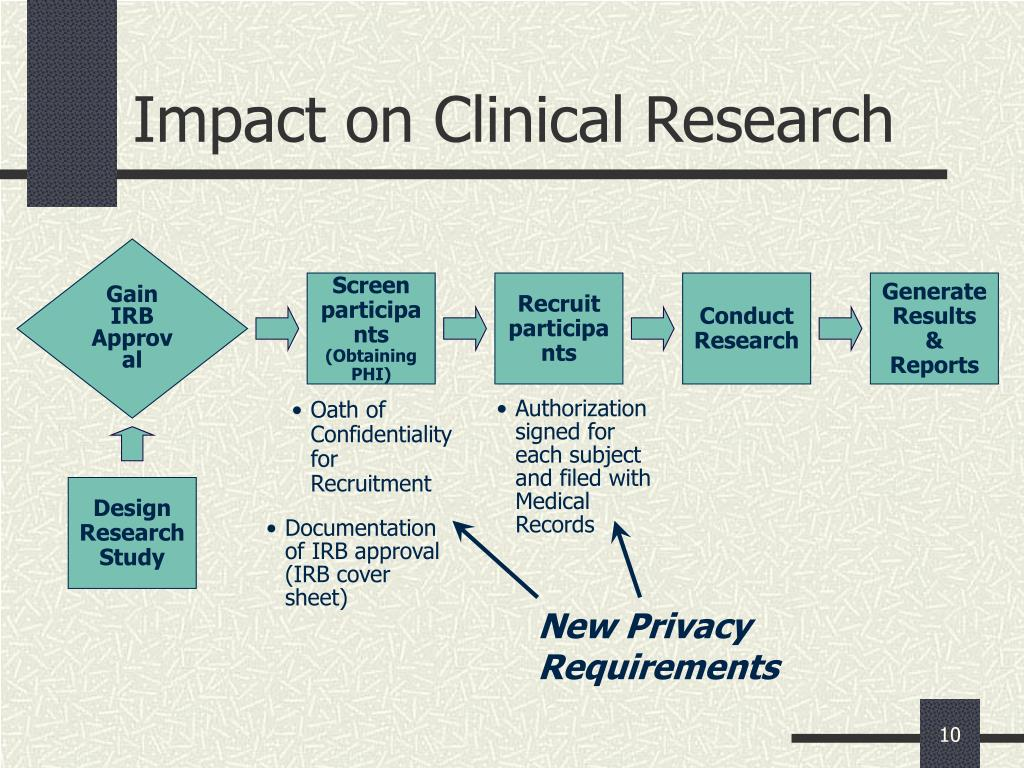 Impact on Clinical Research