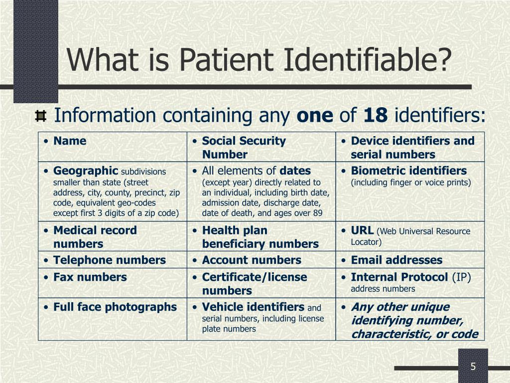 What is Patient Identifiable?