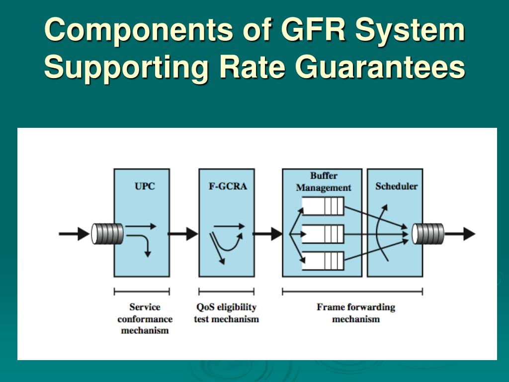 Components of GFR System Supporting Rate Guarantees