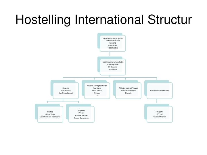 Hostelling international structur