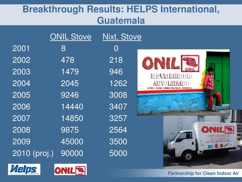 Breakthrough Results: HELPS International, Guatemala