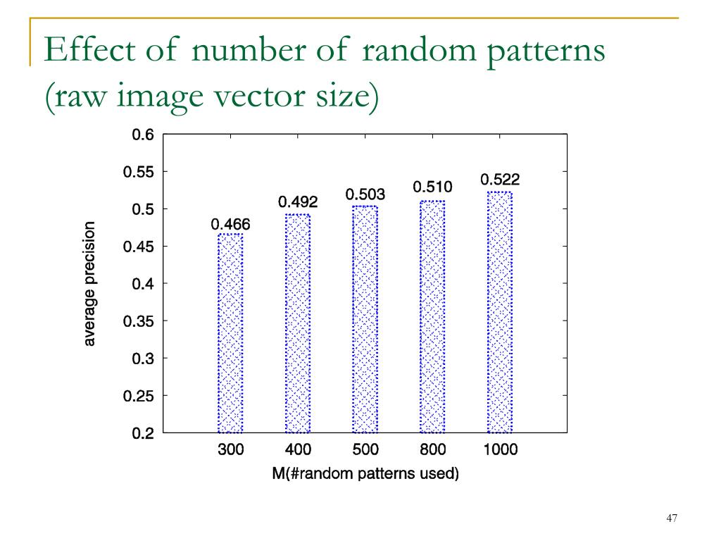 Effect of number of random patterns