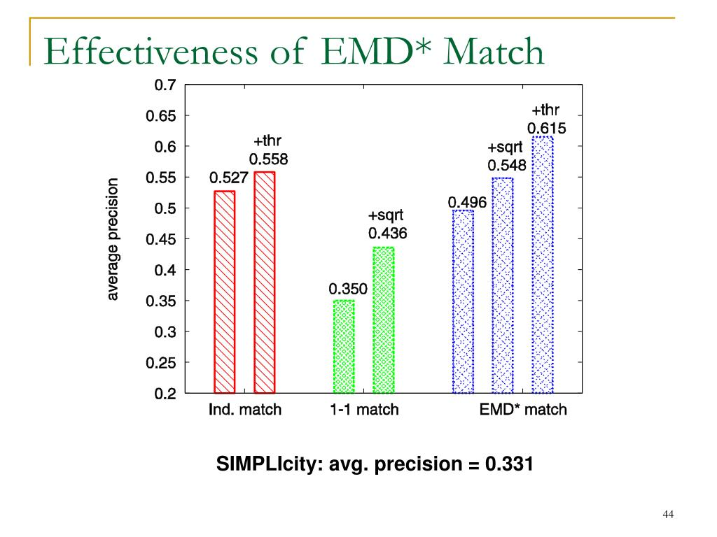 Effectiveness of EMD* Match
