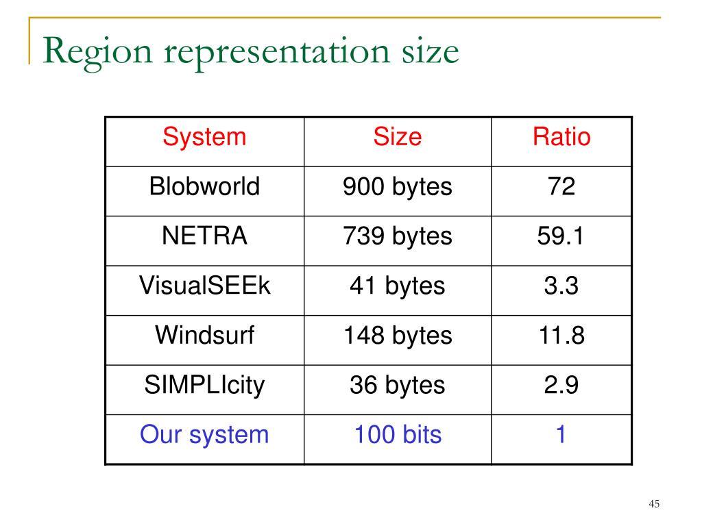 Region representation size