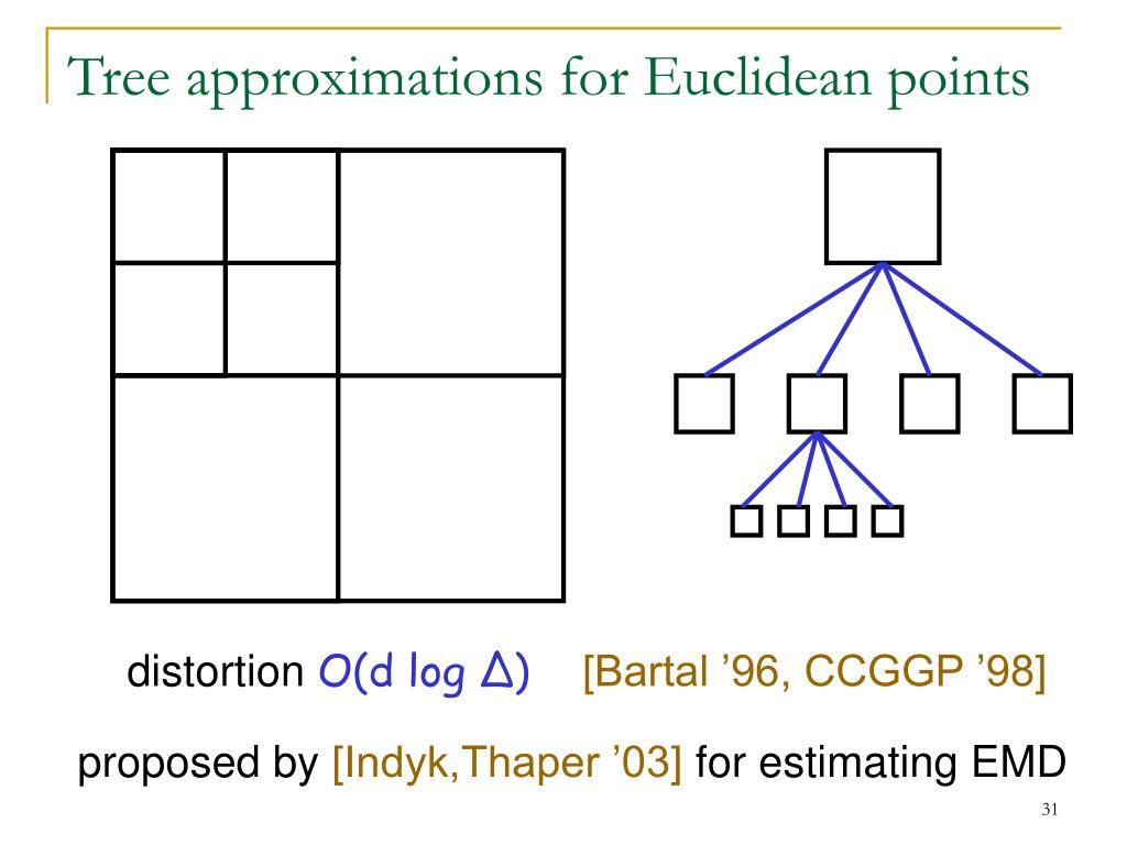 Tree approximations for Euclidean points