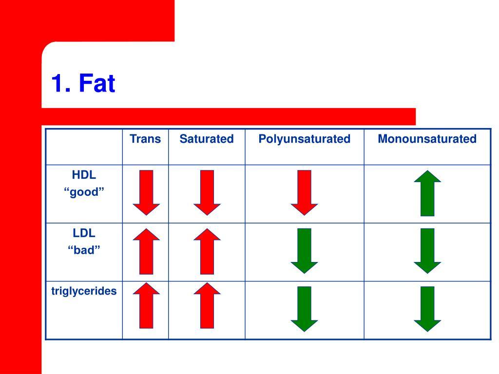 1. Fat
