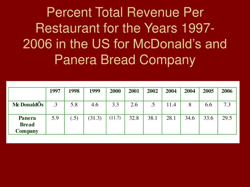 Percent Total Revenue Per Restaurant for the Years 1997-2006 in the US for McDonald's and Panera Bread Company