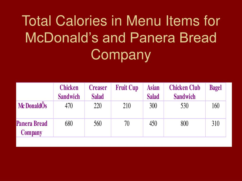 Total Calories in Menu Items for McDonald's and Panera Bread Company