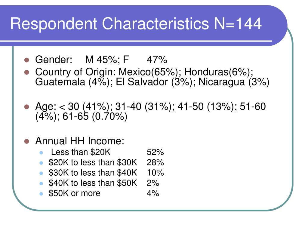 Respondent Characteristics N=144