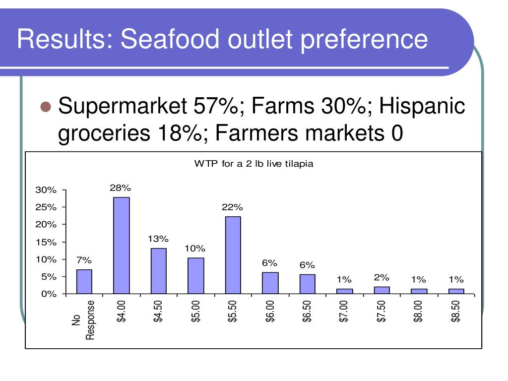 Results: Seafood outlet preference