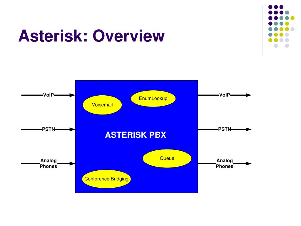 Asterisk: Overview