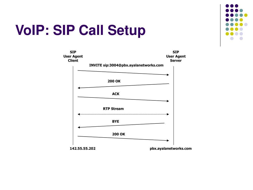 VoIP: SIP Call Setup