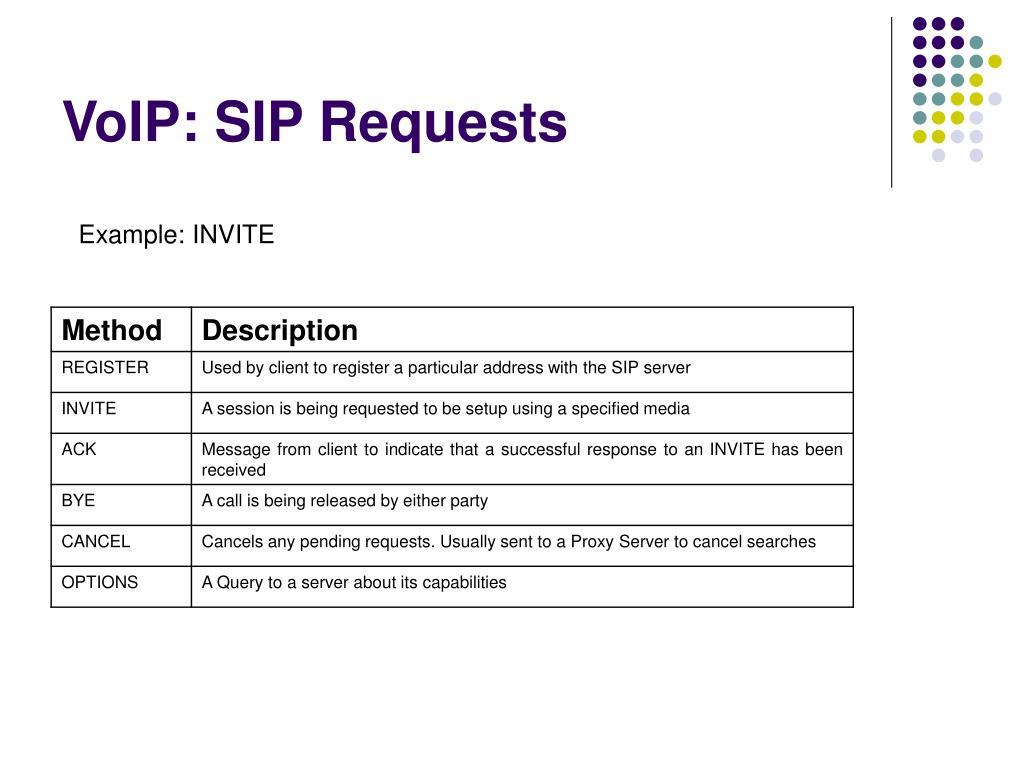 VoIP: SIP Requests