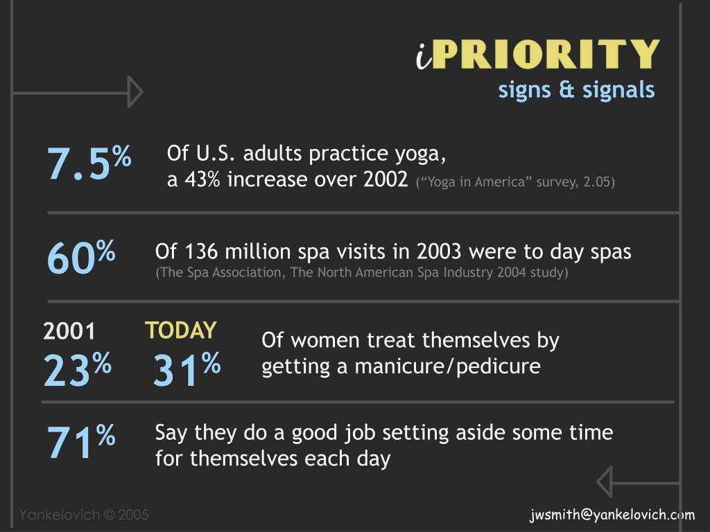 Of U.S. adults practice yoga,