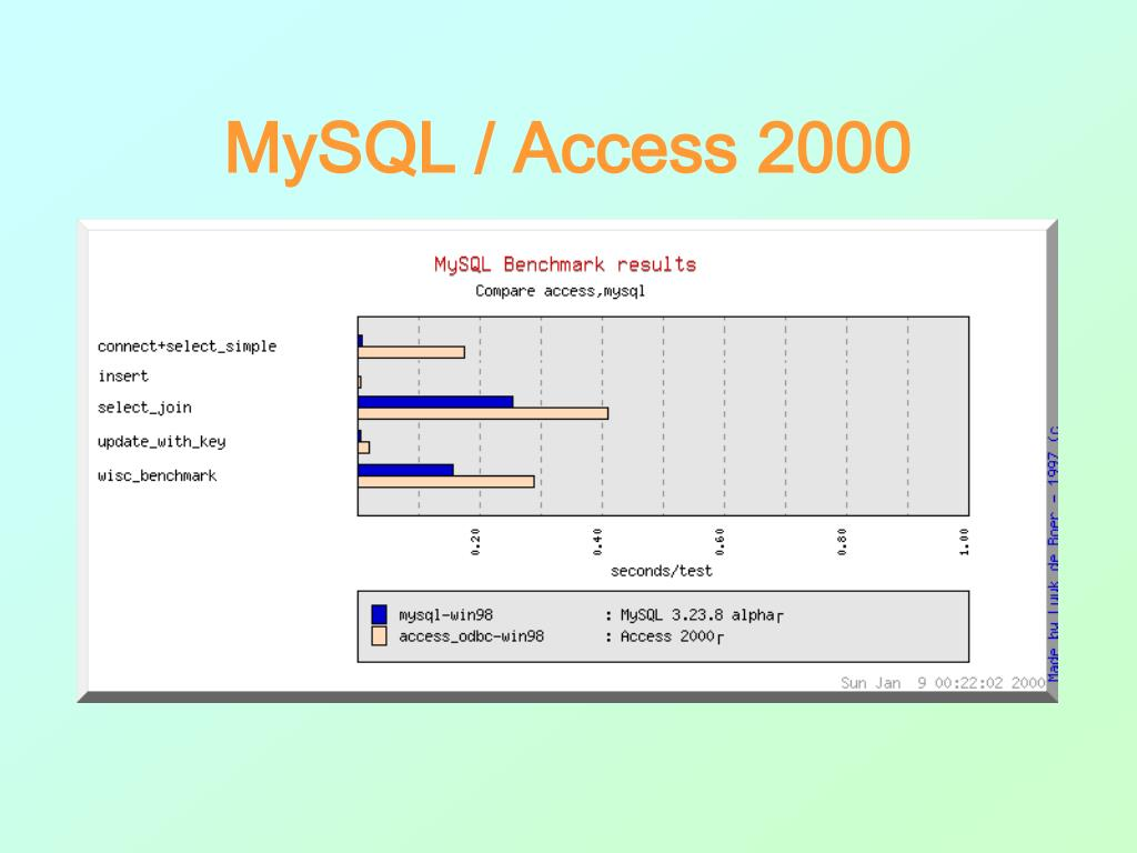 MySQL / Access 2000