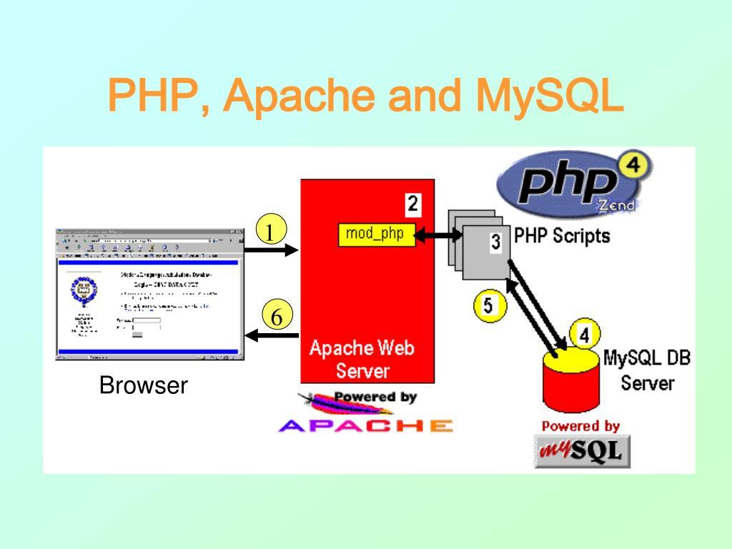 PHP, Apache and MySQL