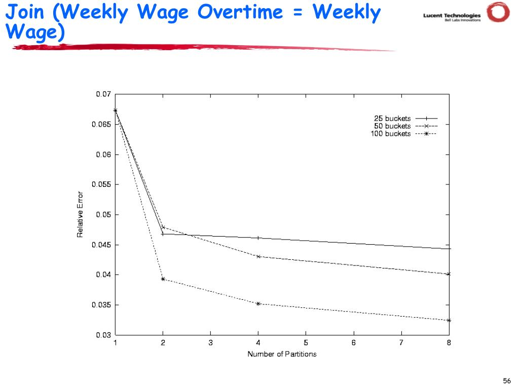 Join (Weekly Wage Overtime = Weekly