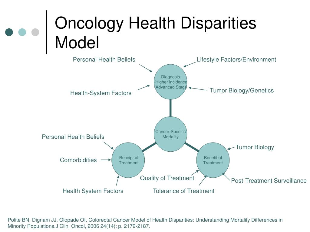 Oncology Health Disparities Model