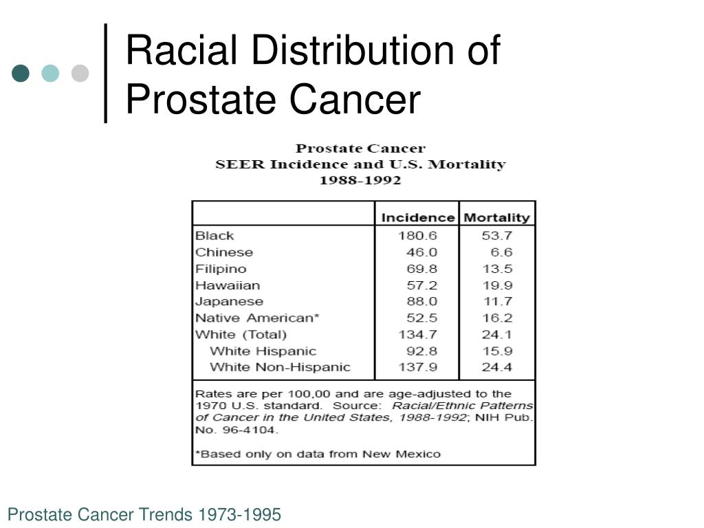 Racial Distribution of Prostate Cancer