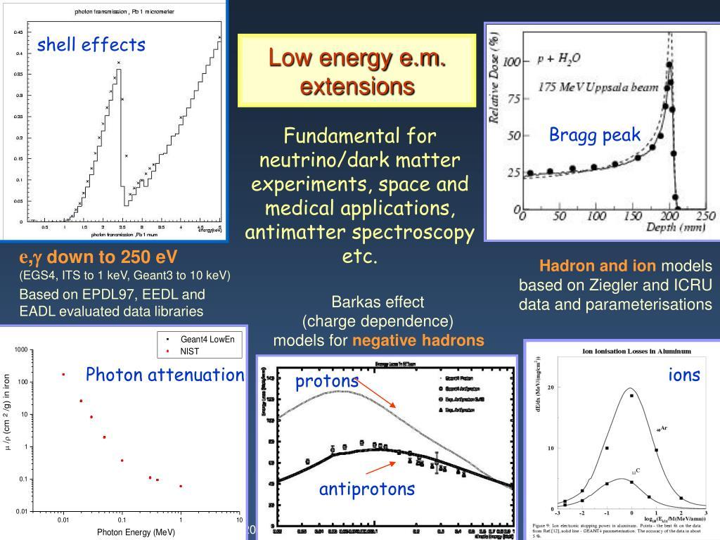 Positron annihilation spectroscopy simulation dating 4