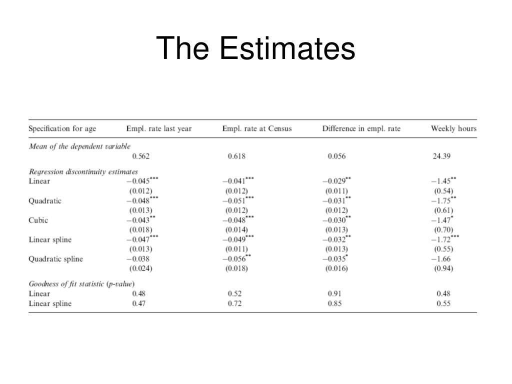The Estimates