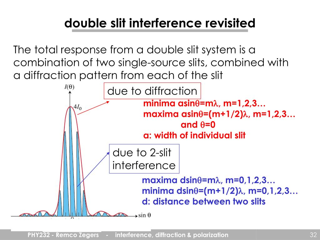 double slit interference revisited