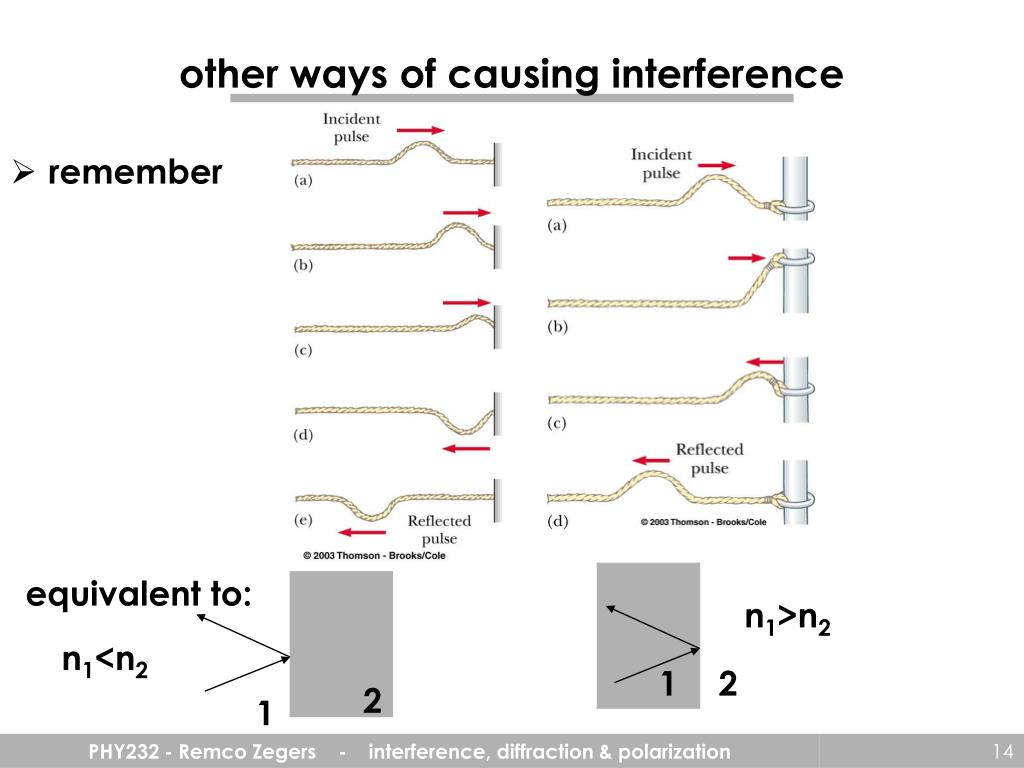 other ways of causing interference