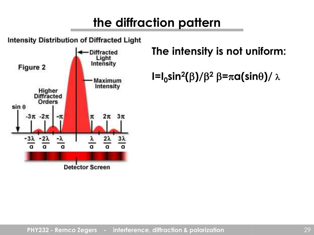 the diffraction pattern